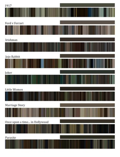 Visualization of average colors in Oscar nominees