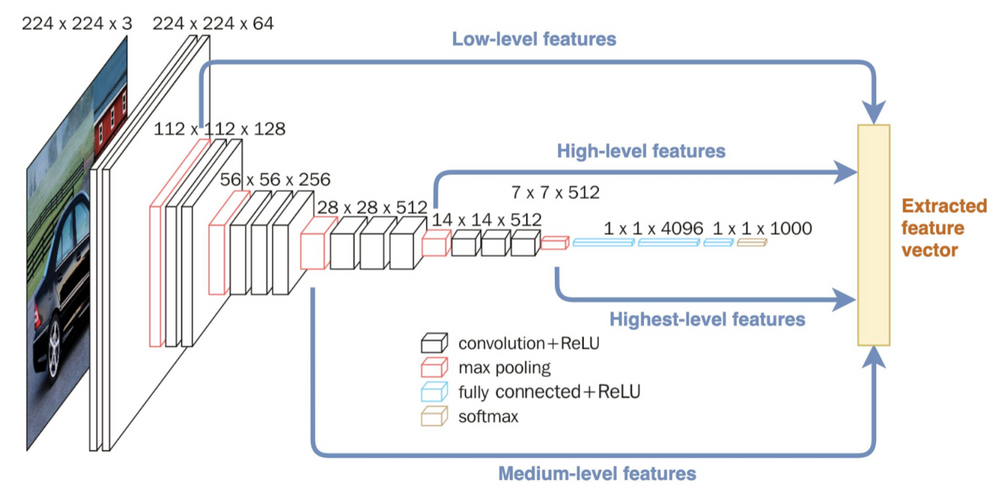 Figure 2. A simplified version of the deep learning architecture used in the Visual AI platform