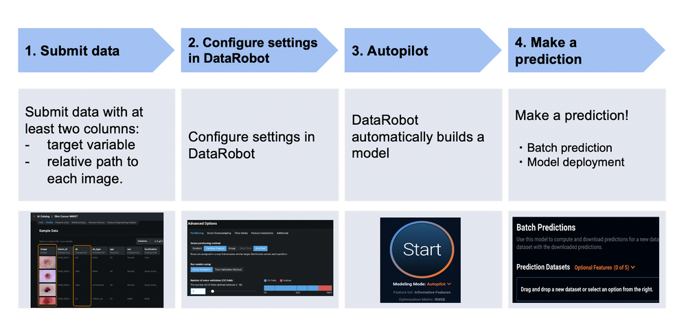 Figure 3. The end-to-end workflow of a Visual AI project