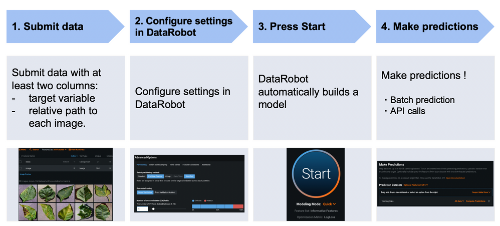 Figure 2. Typical workflow for projects in DataRobot