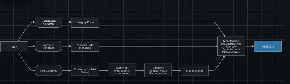 Figure 6. Model Blueprint
