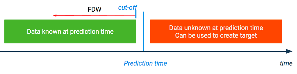 Figure 1. Information not known at Prediction time, after the FDW