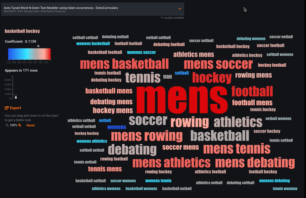 "Figure 8. Word Cloud of the ""ExtraCurriculars"" feature"