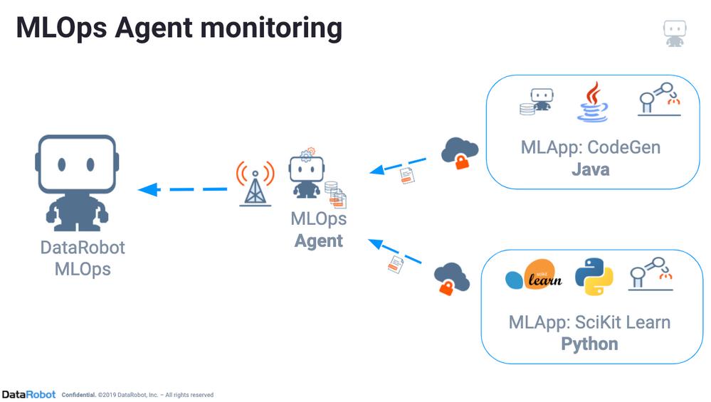 Figure 1. MLOps agent architecture