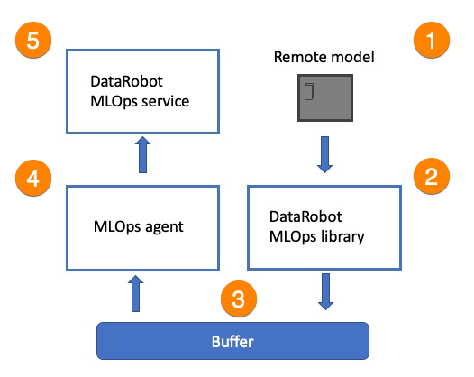 Figure 2. MLOps service/agent process flow