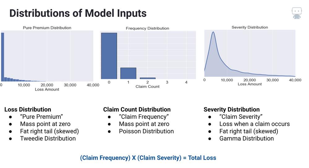 Figure 1. Model Inputs