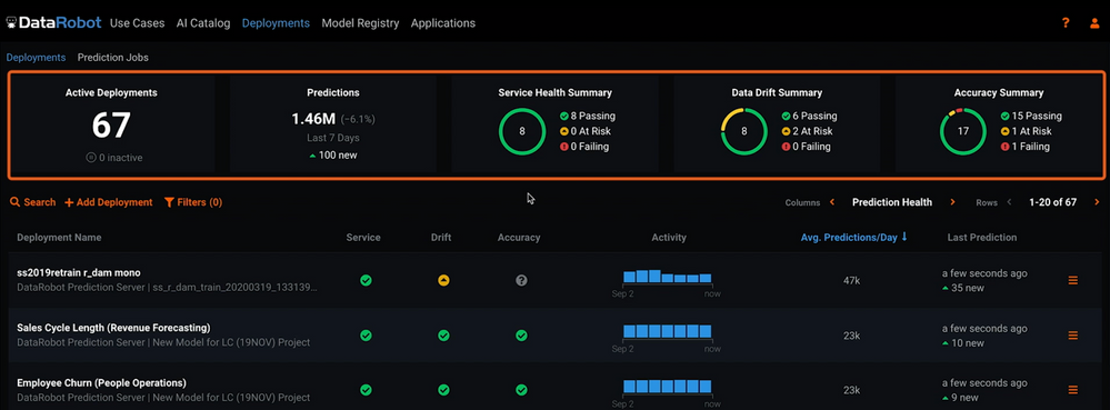 Figure 6. Summary of status for active deployments