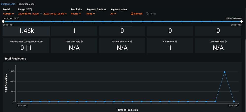 Figure 10. DataRobot MLOps dashboard shows our scoring request to the model deployed on Amazon EKS