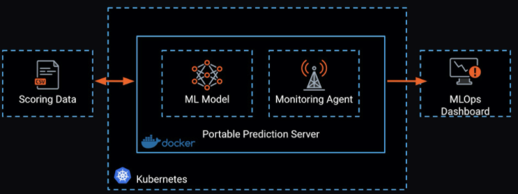 Figure 21. Portable Prediction Server