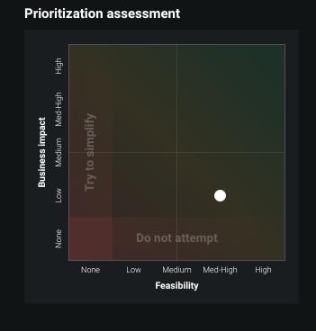 Figure 5. Value Prioritization assessment grid